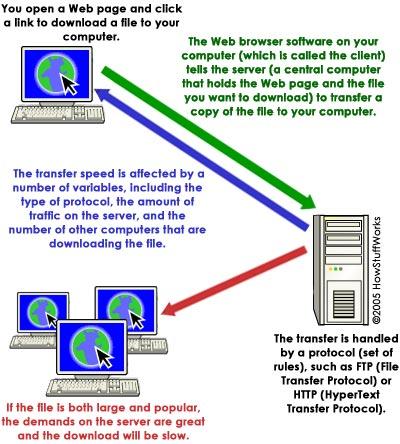 FTP File Transfer Protocol