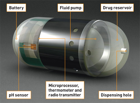 microelectroonic pill A microelectronic pill is a basically a multichannel sensor used for remote biomedical measurements using micro technology.